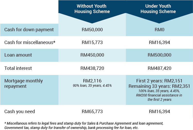 youth housing schemetable (1)
